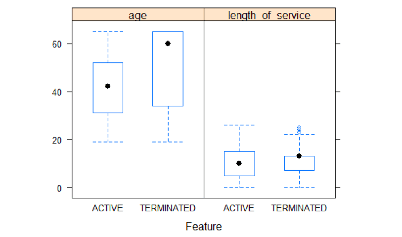 plot: Age and Length of Service Distributions By Status