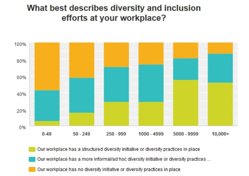 Employee diversity and inclusion by company size