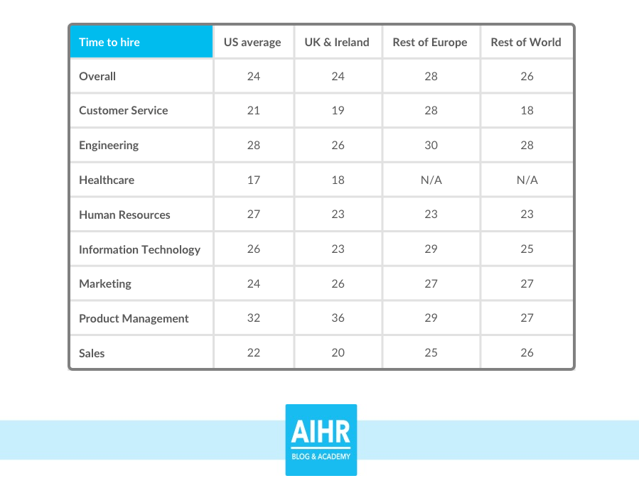 Time to hire by industry recruiting metric